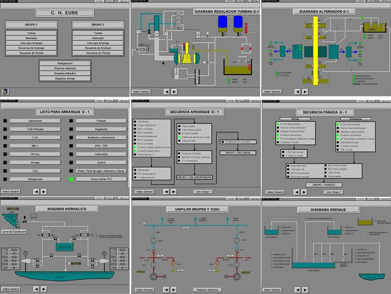 Control system at hydropower plants
